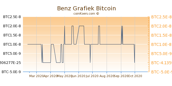 Benz Grafiek 6 Maanden