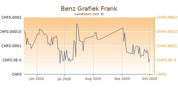 Benz Grafiek 3 Maanden