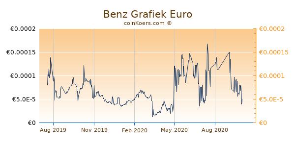 Benz Grafiek 1 Jaar