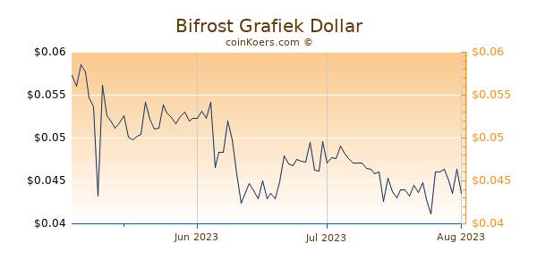 Bifrost Chart 3 Monate