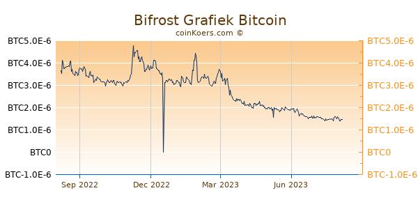 Bifrost Grafiek 1 Jaar