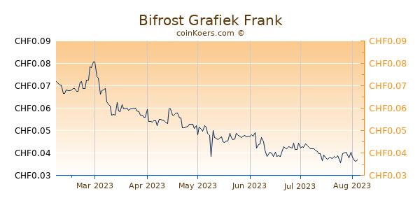 Bifrost Grafiek 6 Maanden