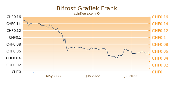 Bifrost Grafiek 3 Maanden