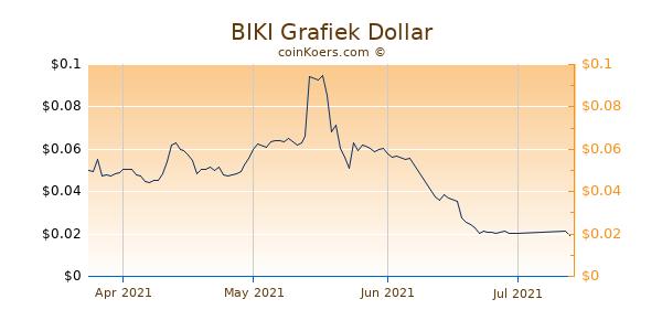 BIKI Chart 3 Monate