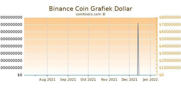 Binance Coin Grafiek 6 Maanden