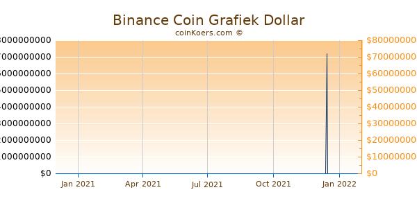 Binance Coin Grafiek 1 Jaar