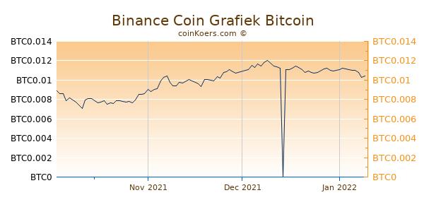 Binance Coin Grafiek 3 Maanden