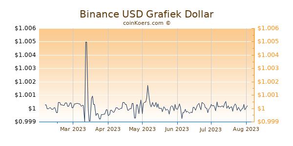 Binance USD Grafiek 6 Maanden