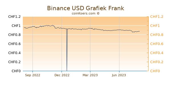Binance USD Grafiek 1 Jaar