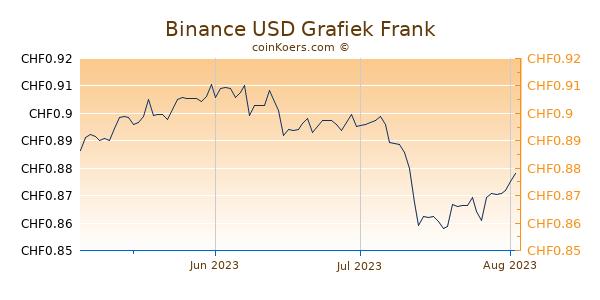 Binance USD Grafiek 3 Maanden