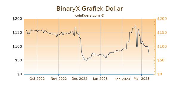 BinaryX Grafiek 6 Maanden