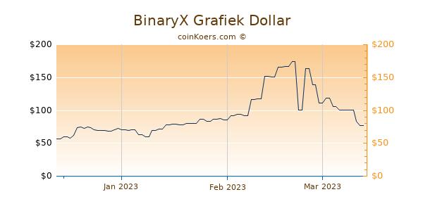 BinaryX Chart 3 Monate