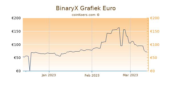 BinaryX Grafiek 3 Maanden