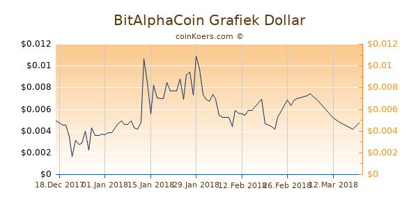BitAlphaCoin Chart 3 Monate