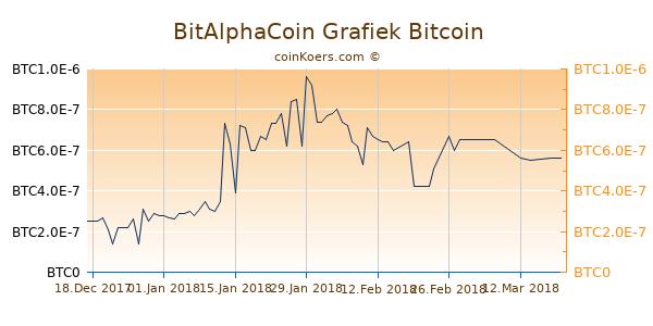 BitAlphaCoin Grafiek 6 Maanden