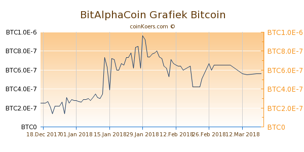 BitAlphaCoin Grafiek 1 Jaar