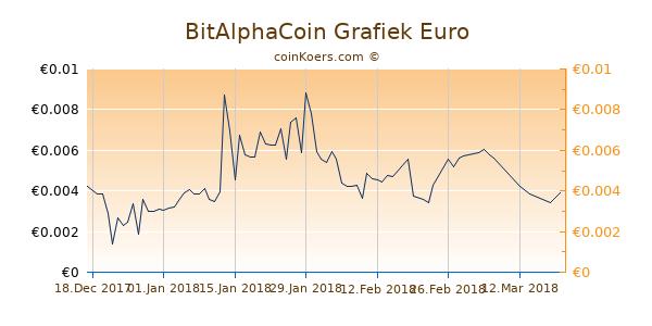 BitAlphaCoin Grafiek 3 Maanden
