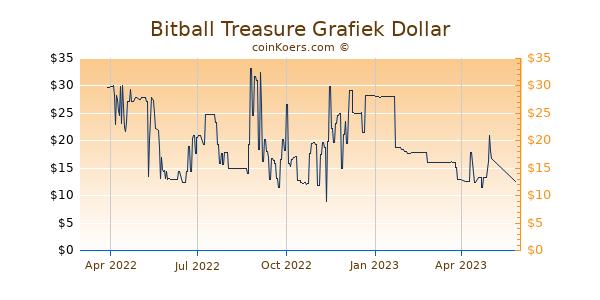 Bitball Treasure Grafiek 1 Jaar