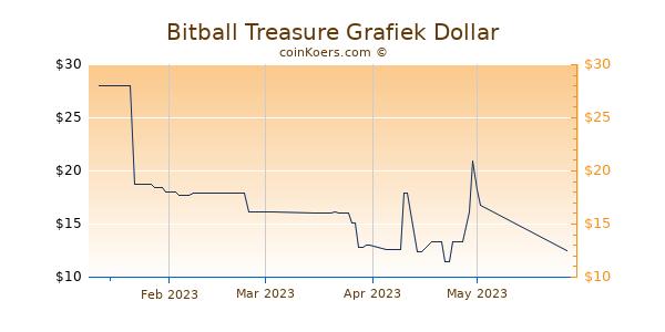 Bitball Treasure Chart 3 Monate