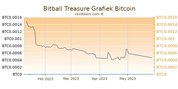 Bitball Treasure Grafiek 3 Maanden