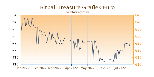 Bitball Treasure Grafiek 6 Maanden