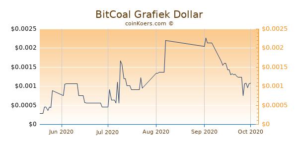 BitCoal Chart 3 Monate
