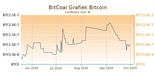 BitCoal Grafiek 3 Maanden
