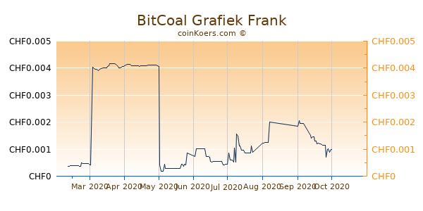 BitCoal Grafiek 6 Maanden
