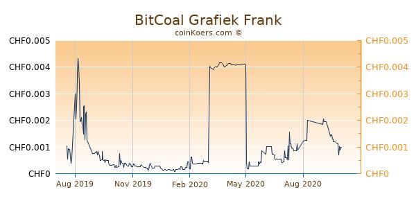 BitCoal Grafiek 1 Jaar
