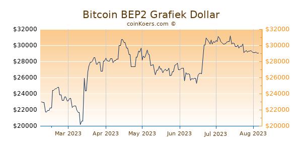 Bitcoin BEP2 Grafiek 6 Maanden