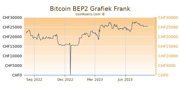 Bitcoin BEP2 Grafiek 1 Jaar