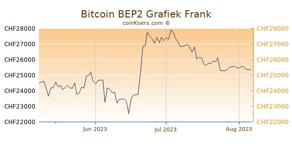 Bitcoin BEP2 Grafiek 3 Maanden