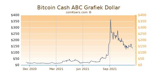 Bitcoin Cash ABC Grafiek 1 Jaar