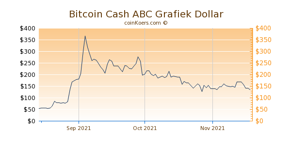 Bitcoin Cash ABC Chart 3 Monate