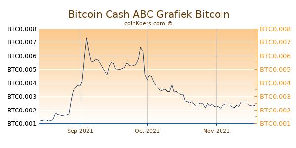 Bitcoin Cash ABC Grafiek 3 Maanden