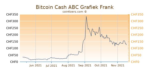 Bitcoin Cash ABC Grafiek 6 Maanden