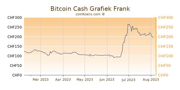 Bitcoin Cash Grafiek 6 Maanden