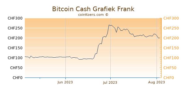 Bitcoin Cash Grafiek 3 Maanden