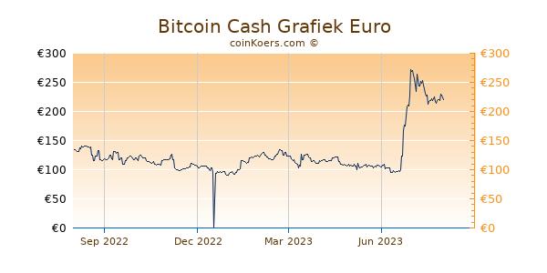Bitcoin Cash Grafiek 1 Jaar