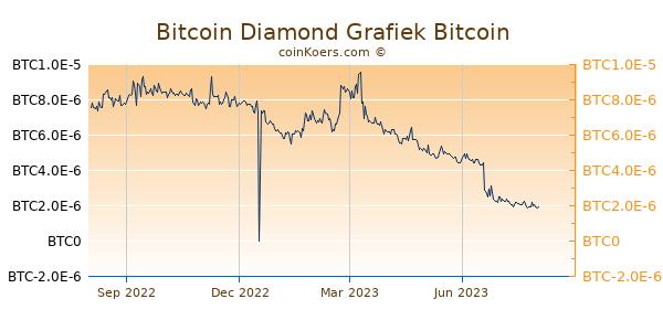 Bitcoin Diamond Grafiek 1 Jaar