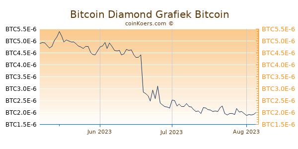 Bitcoin Diamond Grafiek 3 Maanden