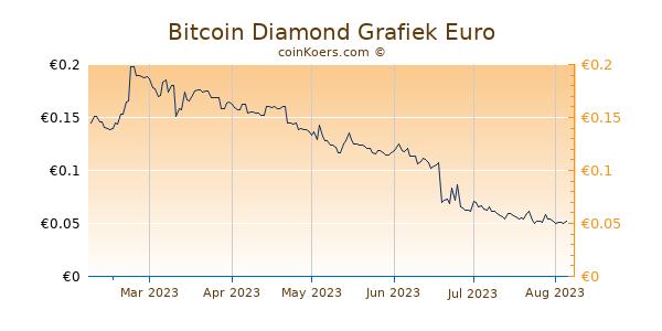 Bitcoin Diamond Grafiek 6 Maanden