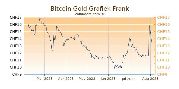Bitcoin Gold Grafiek 6 Maanden