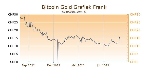 Bitcoin Gold Grafiek 1 Jaar