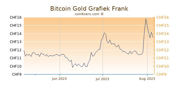 Bitcoin Gold Grafiek 3 Maanden