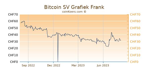 Bitcoin SV Grafiek 1 Jaar