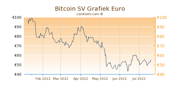 Bitcoin SV Grafiek 6 Maanden