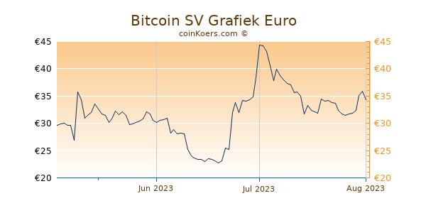 Bitcoin SV Grafiek 3 Maanden