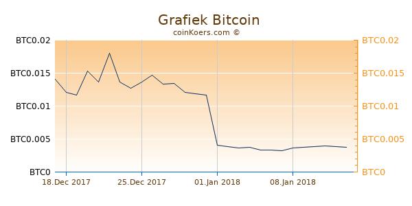Grafiek 3 Maanden