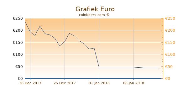 Grafiek 6 Maanden